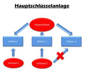 Schließanlage Stuttgart